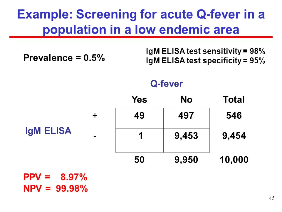 45 Example: Screening for acute Q-fever in a population in a low endemic area Prevalence = 0.5% PPV = 8.97% NPV = 99.98% IgM ELISA test sensitivity = 98% IgM ELISA test specificity = 95% Q-fever YesNoTotal IgM ELISA +49497546 - 19,4539,454 509,95010,000