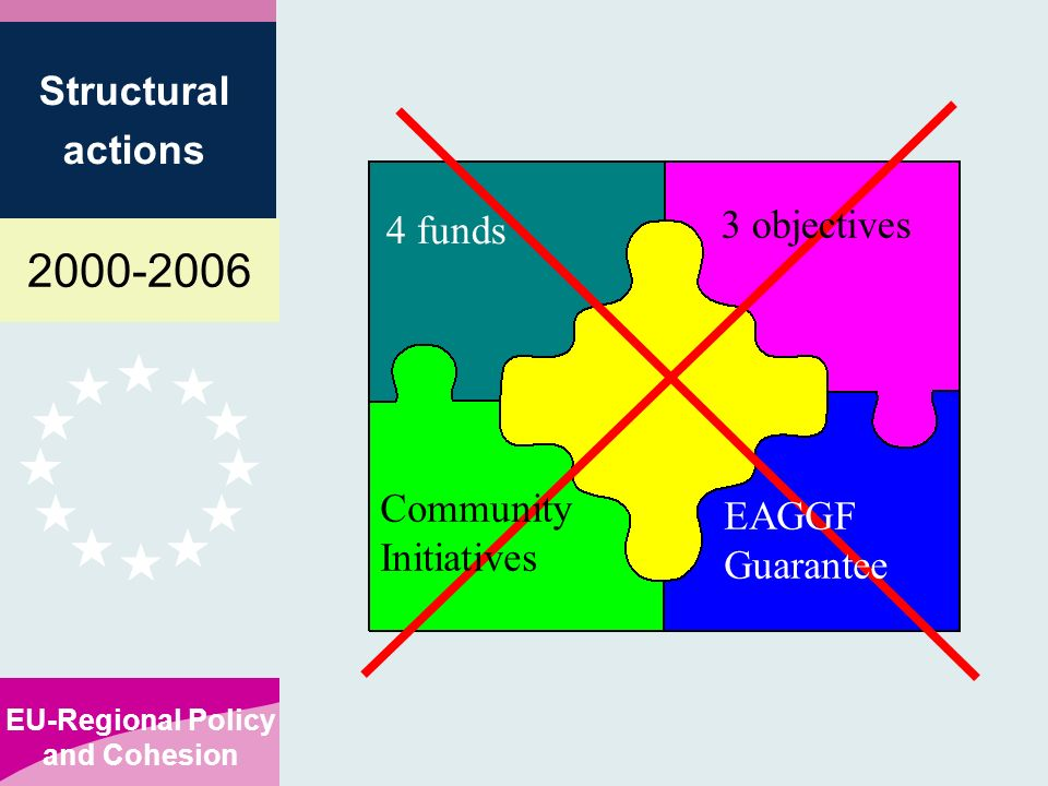 EU-Regional Policy and Cohesion Structural actions Community Initiatives EAGGF Guarantee 3 objectives 4 funds