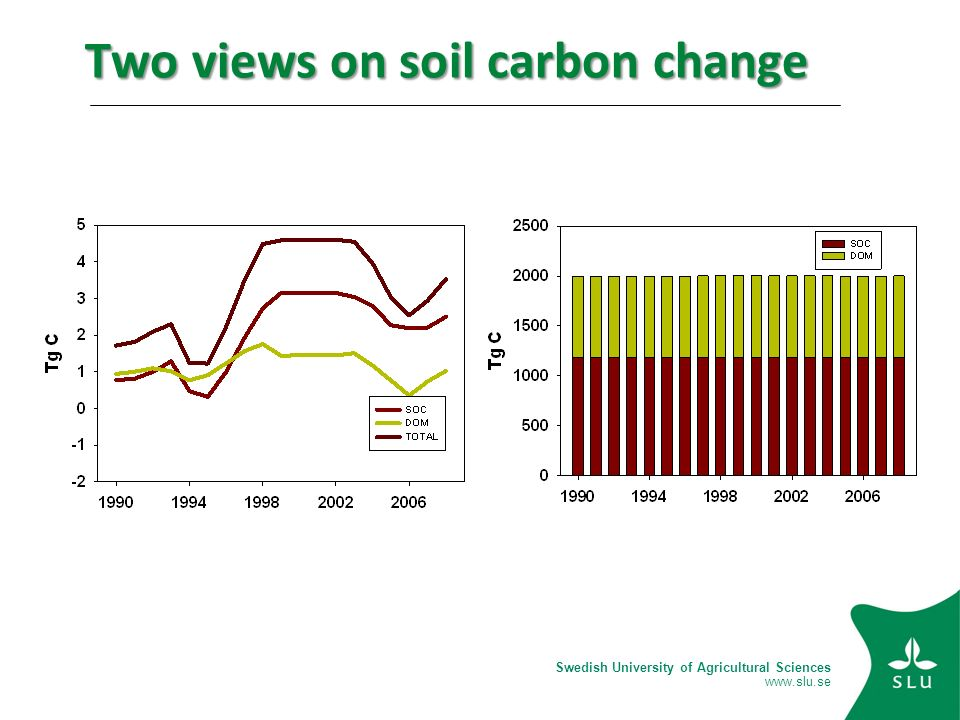 Swedish University of Agricultural Sciences   Two views on soil carbon change