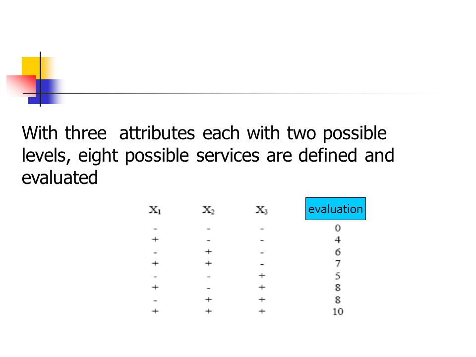 With three attributes each with two possible levels, eight possible services are defined and evaluated evaluation