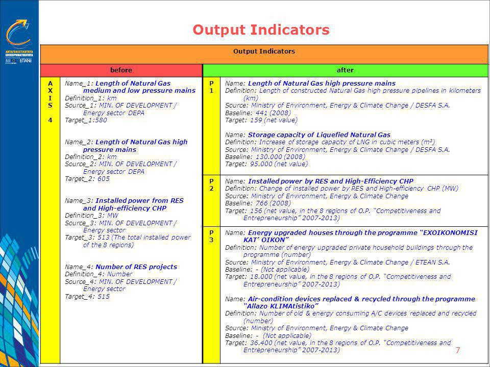 8 Implementation in Priority 1 New Logical Framework PRIORITY 1 : Secure supply of the market with Natural Gas and gradual reduction of the countrys dependence on Oil Result IndicatorsOutput Indicators Name: Annual consumption of Natural Gas Definition: Increase of Natural Gas consumption in the country in million cubic meters per year (mil m 3 /y) Source: Ministry of Environment, Energy & Climate Change / DESFA S.A.