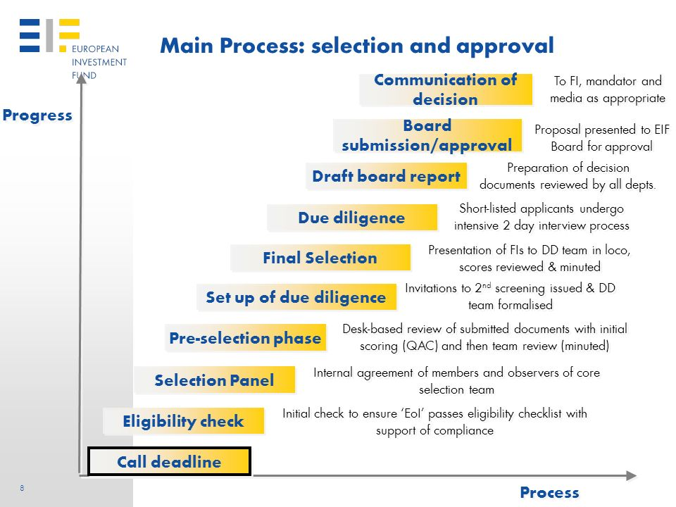 7 7 Main Process: the call for expression of interest Progress Process Fact finding Instrument design Internal approval Selection criteria Inv.