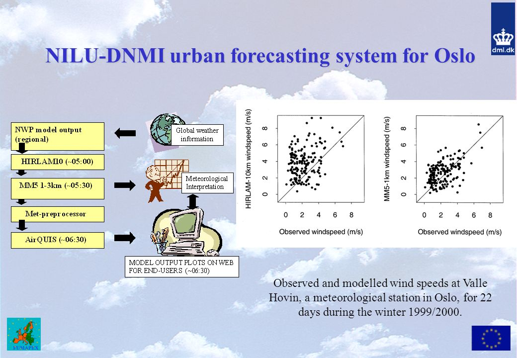 NILU-DNMI urban forecasting system for Oslo Observed and modelled wind speeds at Valle Hovin, a meteorological station in Oslo, for 22 days during the winter 1999/2000.