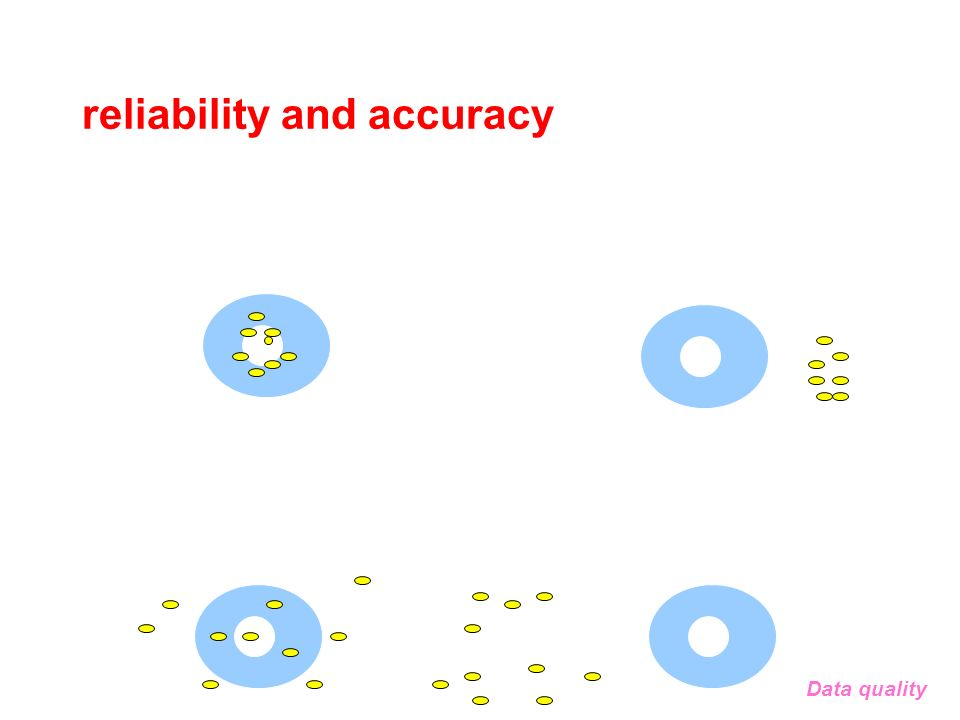 reliability and accuracy Data quality