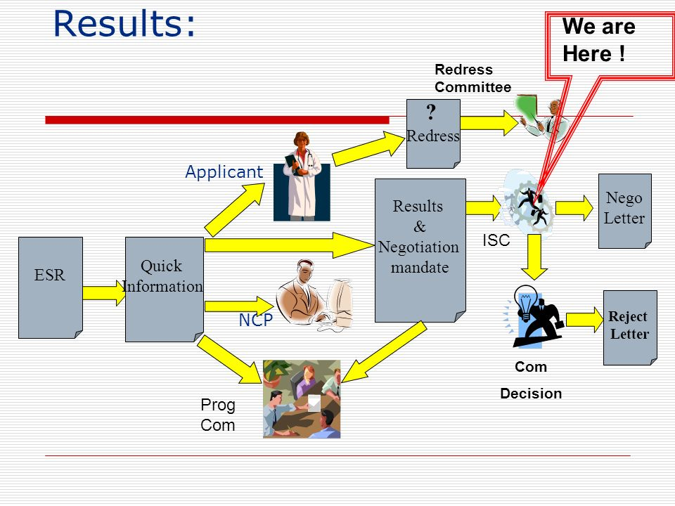 Results: ESR Quick Information Prog Com Results & Negotiation mandate ISC Applicant NCP Nego Letter ? Redress Com Decision Redress Committee Reject Le