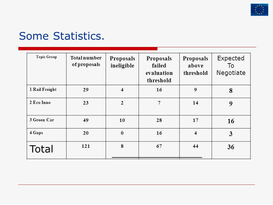 Some Statistics. Topic Group Total number of proposals Proposals ineligible Proposals failed evaluation threshold Proposals above threshold Expected T