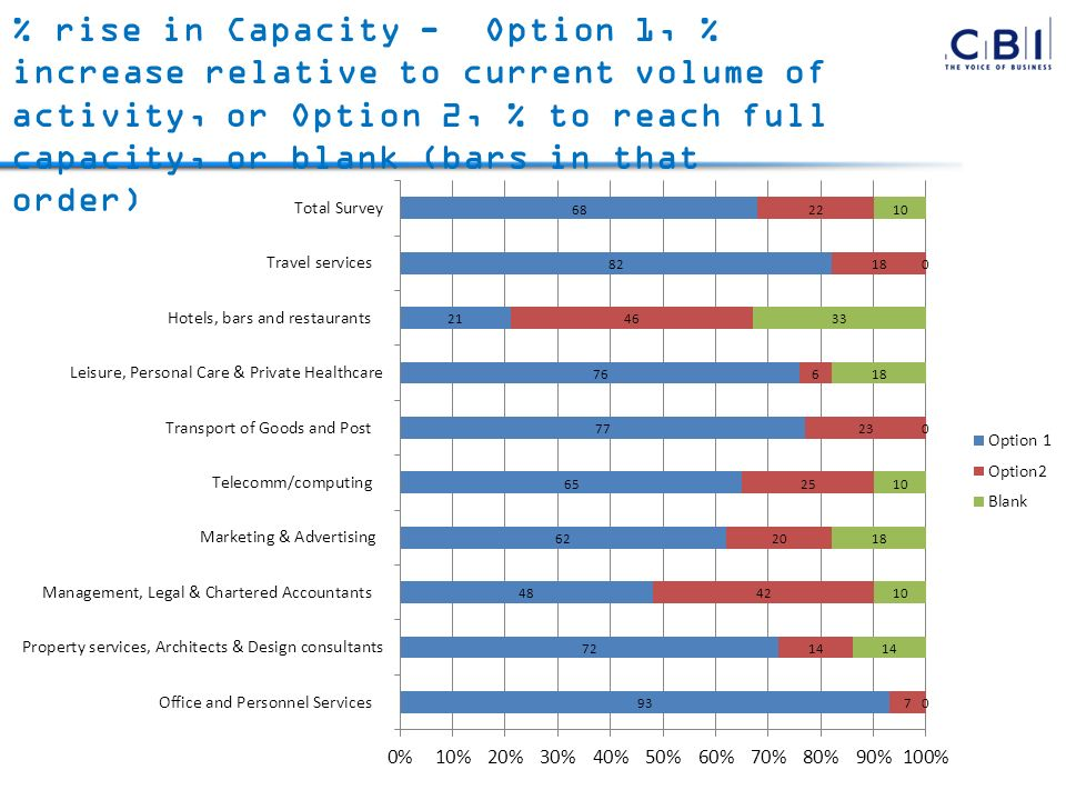 % rise in Capacity - Option 1, % increase relative to current volume of activity, or Option 2, % to reach full capacity, or blank (bars in that order)