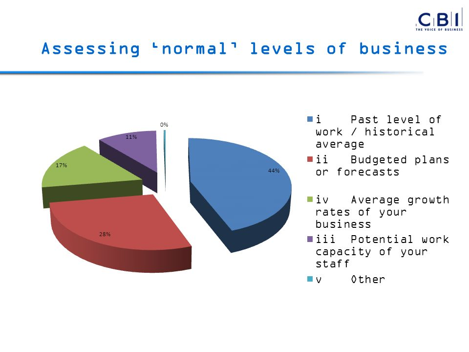 Assessing normal levels of business
