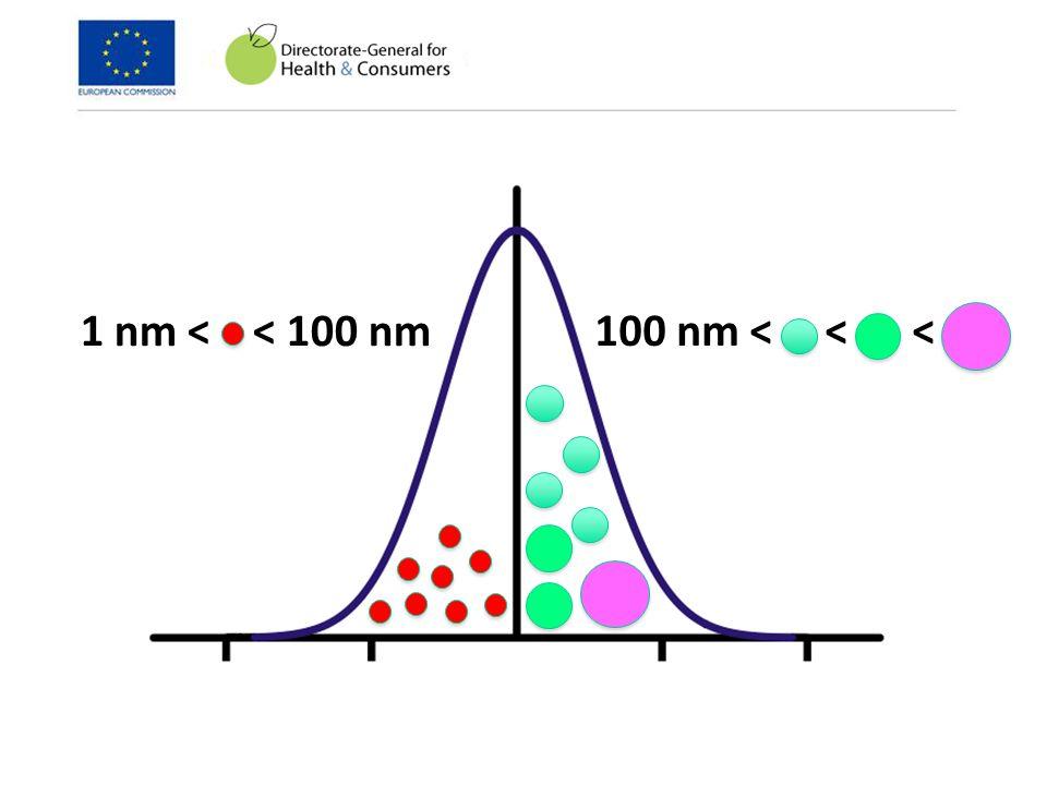 1 nm < < 100 nm 100 nm < < <