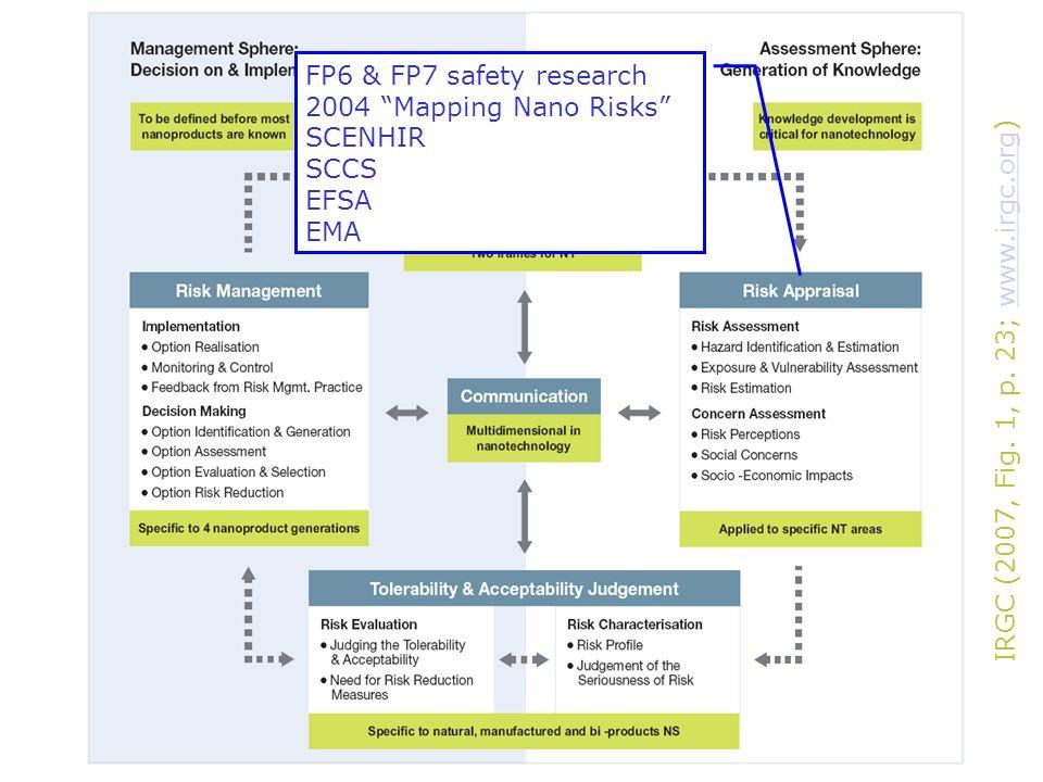 FP6 & FP7 safety research 2004 Mapping Nano Risks SCENHIR SCCS EFSA EMA IRGC (2007, Fig. 1, p. 23; www.irgc.org)www.irgc.org