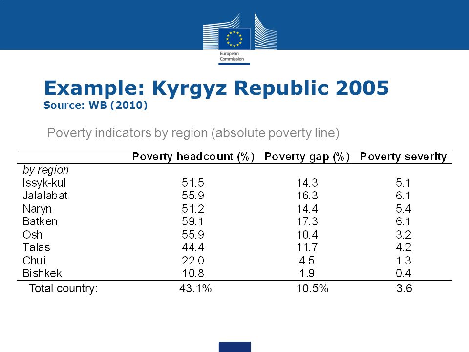 Example: Kyrgyz Republic 2005 Source: WB (2010) Poverty indicators by region (absolute poverty line) Total country: 43.1% 10.5% 3.6