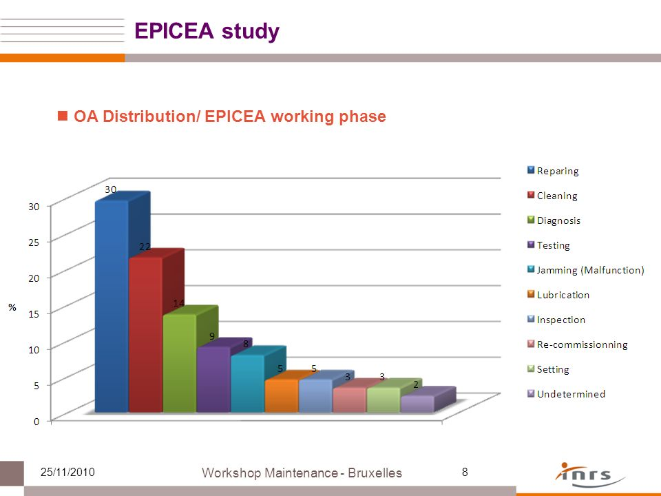 8 OA Distribution/ EPICEA working phase Workshop Maintenance - Bruxelles 25/11/2010 EPICEA study