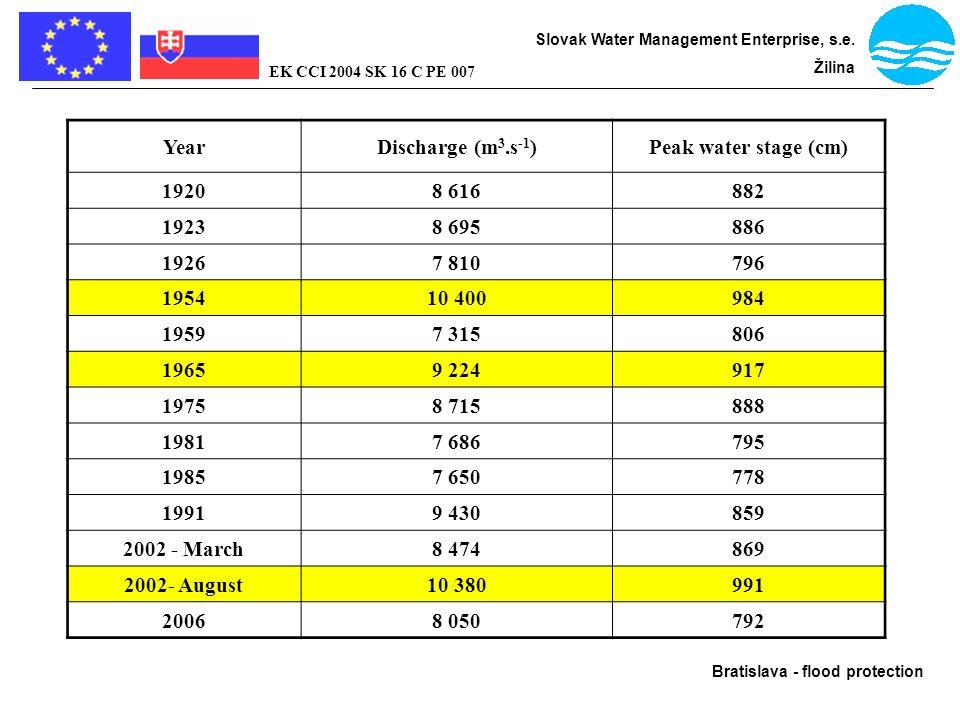 Bratislava - flood protection Slovak Water Management Enterprise, s.e. Žilina EK CCI 2004 SK 16 C PE 007 YearDischarge (m 3.s -1 )Peak water stage (cm