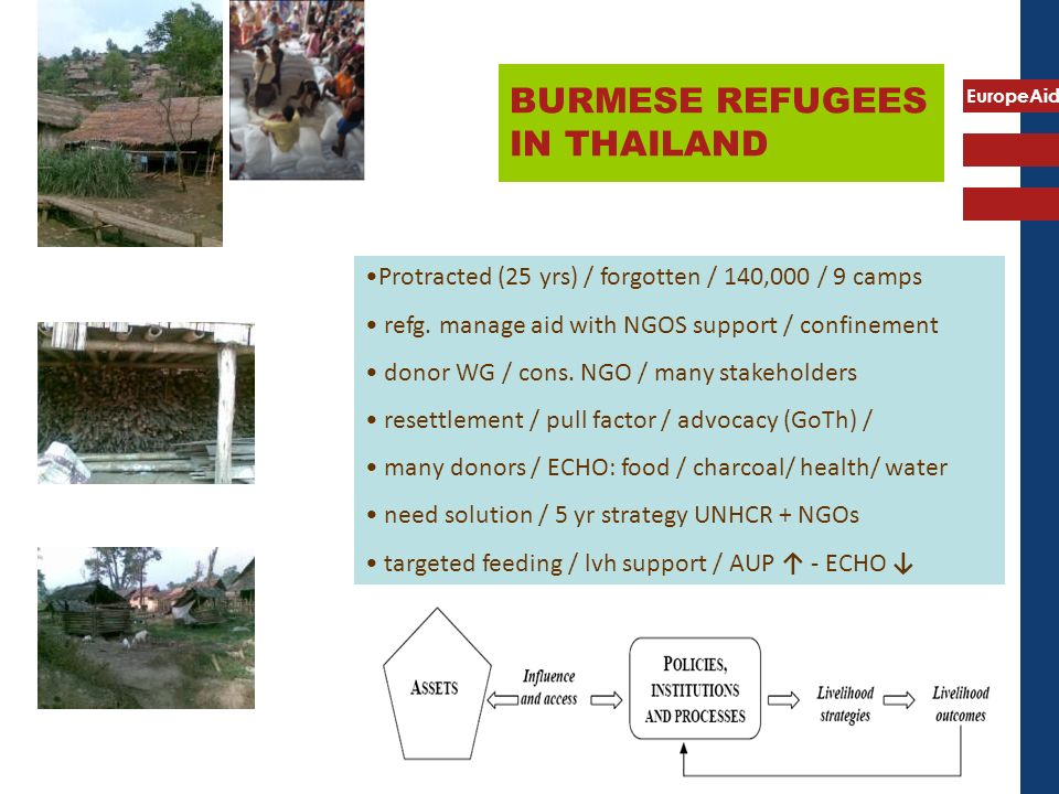 EuropeAid BURMESE REFUGEES IN THAILAND Protracted (25 yrs) / forgotten / 140,000 / 9 camps refg.
