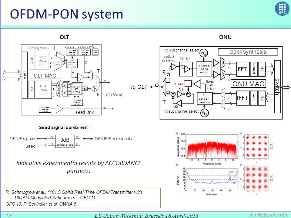 EU-Japan Workshop, Brussels 18-April-2013 12 jprat@tsc.upc.edu OFDM-PON system OLTONU Indicative experimental results by ACCORDANCE partners: R.