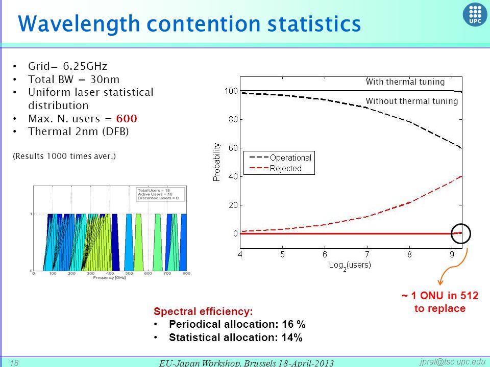 EU-Japan Workshop, Brussels 18-April-2013 18 jprat@tsc.upc.edu Wavelength contention statistics Grid= 6.25GHz Total BW = 30nm Uniform laser statistical distribution Max.