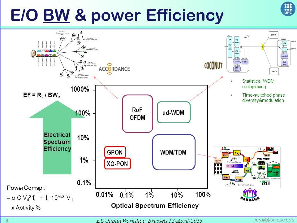 EU-Japan Workshop, Brussels 18-April-2013 4 jprat@tsc.upc.edu E/O BW & power Efficiency Optical Spectrum Efficiency 1% 10% 100% 1000% 0.01% 0.1%1%10% Electrical Spectrum Efficiency WDM/TDM ud-WDM XG-PON 0.1% RoF OFDM 100% Statistical WDM multiplexing Time-switched phase diversity&modulation PowerComsp.: = C V d 2 f r + I o 10 Vt/S V d x Activity % EF = R b / BW GPON