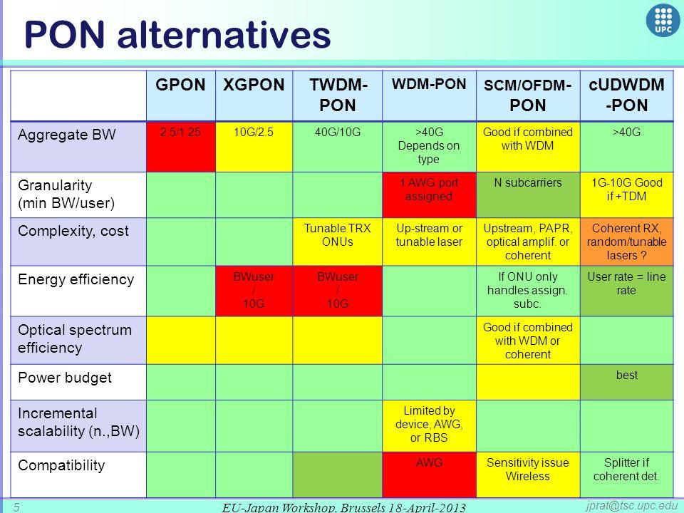 EU-Japan Workshop, Brussels 18-April-2013 5 jprat@tsc.upc.edu PON alternatives GPONXGPONTWDM- PON WDM-PON SCM/OFDM - PON cUDWDM -PON Aggregate BW 2.5/1.2510G/2.540G/10G>40G Depends on type Good if combined with WDM >40G Granularity (min BW/user) 1 AWG port assigned N subcarriers1G-10G Good if +TDM Complexity, cost Tunable TRX ONUs Up-stream or tunable laser Upstream, PAPR, optical amplif.