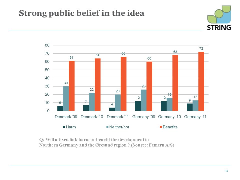 Strong public belief in the idea 15 Q: Will a fixed link harm or benefit the development in Northern Germany and the Øresund region ? (Source: Femern