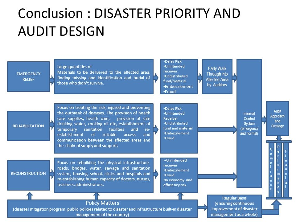 Conclusion : DISASTER PRIORITY AND AUDIT DESIGN EMERGENCY RELIEF REHABILITATION RECONSTRUCTION Large quantities of Materials to be delivered to the affected area, finding missing and identification and burial of those who didnt survive.