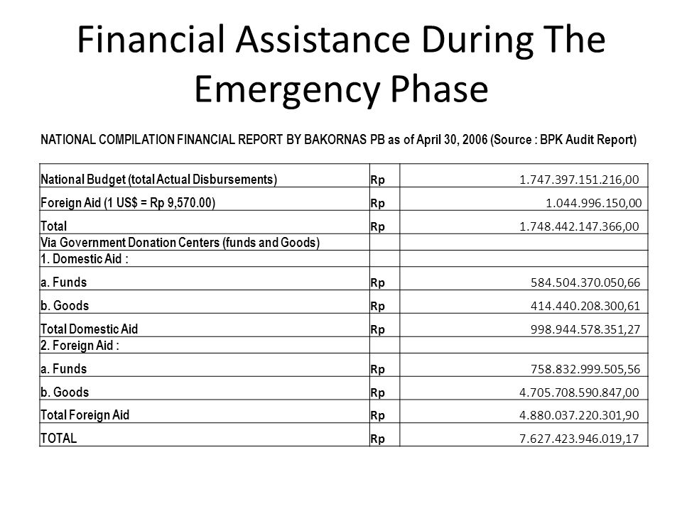 Financial Assistance During The Emergency Phase NATIONAL COMPILATION FINANCIAL REPORT BY BAKORNAS PB as of April 30, 2006 (Source : BPK Audit Report) National Budget (total Actual Disbursements) Rp 1.747.397.151.216,00 Foreign Aid (1 US$ = Rp 9,570.00) Rp 1.044.996.150,00 Total Rp 1.748.442.147.366,00 Via Government Donation Centers (funds and Goods) 1.