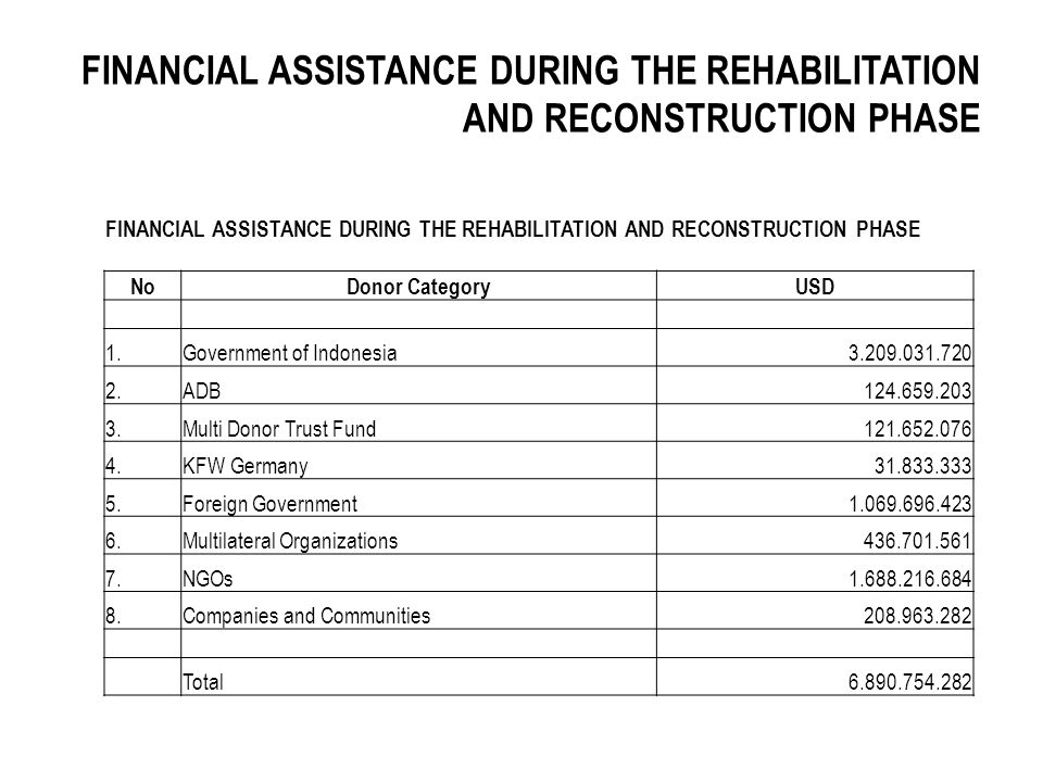 FINANCIAL ASSISTANCE DURING THE REHABILITATION AND RECONSTRUCTION PHASE NoDonor CategoryUSD 1.Government of Indonesia 3.209.031.720 2.ADB 124.659.203 3.Multi Donor Trust Fund 121.652.076 4.KFW Germany 31.833.333 5.Foreign Government 1.069.696.423 6.Multilateral Organizations 436.701.561 7.NGOs 1.688.216.684 8.Companies and Communities 208.963.282 Total 6.890.754.282