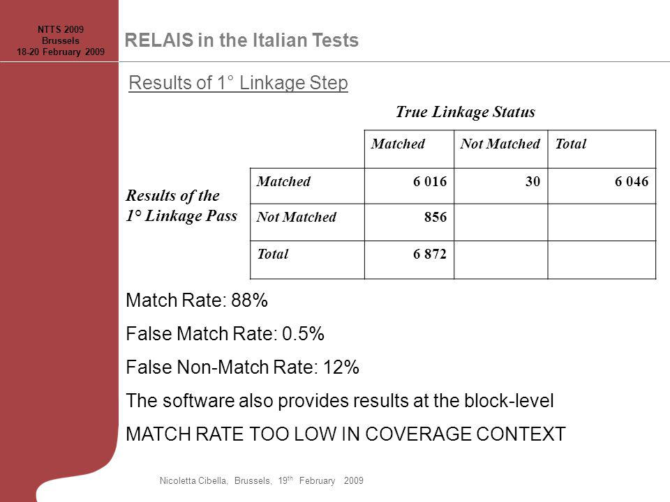 True Linkage Status MatchedNot MatchedTotal Results of the 1° Linkage Pass Matched6 016306 046 Not Matched856 Total6 872 Results of 1° Linkage Step Ma