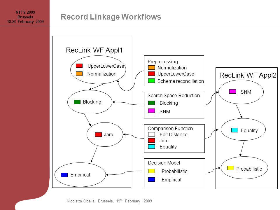 Record Linkage Workflows Preprocessing Search Space Reduction Comparison Function Decision Model Normalization UpperLowerCase Schema reconciliation Blocking SNM Edit Distance Jaro Equality Probabilistic Empirical RecLink WF Appl2 SNM Probabilistic RecLink WF Appl1 Normalization UpperLowerCase Blocking Jaro Empirical Equality NTTS 2009 Brussels 18-20 February 2009 Nicoletta Cibella, Brussels, 19 th February 2009