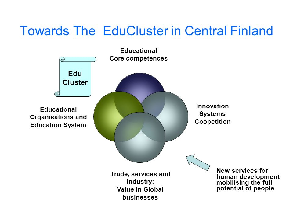 Towards The EduCluster in Central Finland New services for human development mobilising the full potential of people Educational Core competences Trade, services and industry; Value in Global businesses Innovation Systems Coopetition Educational Organisations and Education System Edu Cluster