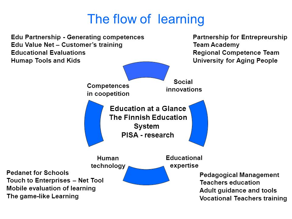 The flow of learning Social innovations Educational expertise Human technology Competences in coopetition Partnership for Entrepreurship Team Academy Regional Competence Team University for Aging People Pedanet for Schools Touch to Enterprises – Net Tool Mobile evaluation of learning The game-like Learning Pedagogical Management Teachers education Adult guidance and tools Vocational Teachers training Education at a Glance The Finnish Education System PISA - research Edu Partnership - Generating competences Edu Value Net – Customers training Educational Evaluations Humap Tools and Kids
