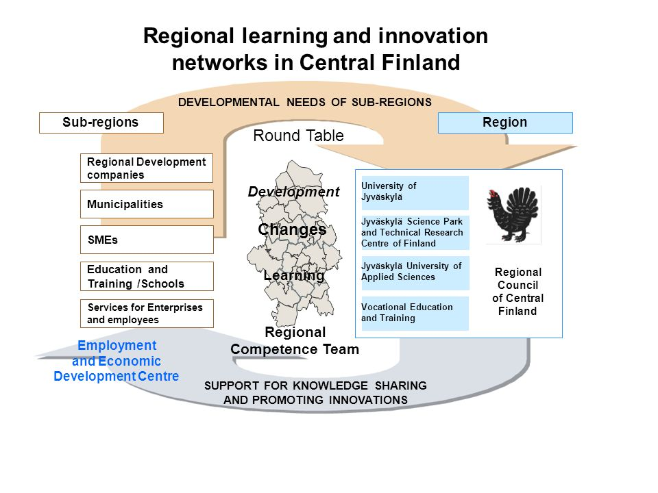 Regional learning and innovation networks in Central Finland DEVELOPMENTAL NEEDS OF SUB-REGIONS Regional Competence Team University of Jyväskylä Jyväskylä Science Park and Technical Research Centre of Finland Jyväskylä University of Applied Sciences Vocational Education and Training Regional Council of Central Finland SUPPORT FOR KNOWLEDGE SHARING AND PROMOTING INNOVATIONS Services for Enterprises and employees Education and Training /Schools SMEs Municipalities Regional Development companies Sub-regionsRegion Learning Development Changes Round Table Employment and Economic Development Centre
