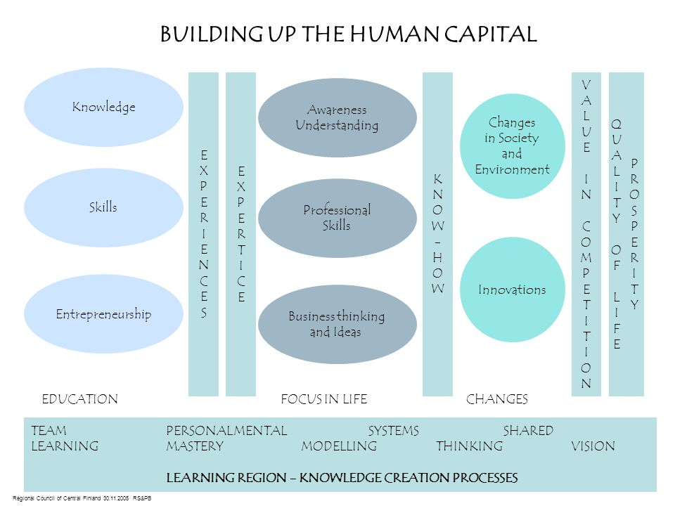 BUILDING UP THE HUMAN CAPITAL Knowledge Skills Entrepreneurship EXPERIENCESEXPERIENCES EXPERTICEEXPERTICE Changes in Society and Environment Innovations TEAMPERSONALMENTALSYSTEMSSHARED LEARNINGMASTERYMODELLINGTHINKINGVISION LEARNING REGION - KNOWLEDGE CREATION PROCESSES Awareness Understanding Professional Skills Business thinking and Ideas KNOW-HOWKNOW-HOW VALUEINCOMPETITIONVALUEINCOMPETITION PROSPERITYPROSPERITY EDUCATIONFOCUS IN LIFECHANGES QUALITYOFLIFEQUALITYOFLIFE Regional Council of Central Finland 30.11.2005 RS&PB