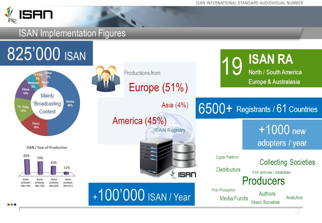 13 ISAN Implementation Figures ISAN Registry 825000 ISAN + 100000 ISAN / Year Europe (51%) America (45%) Asia (4%) Productions from Registrants / 61 C