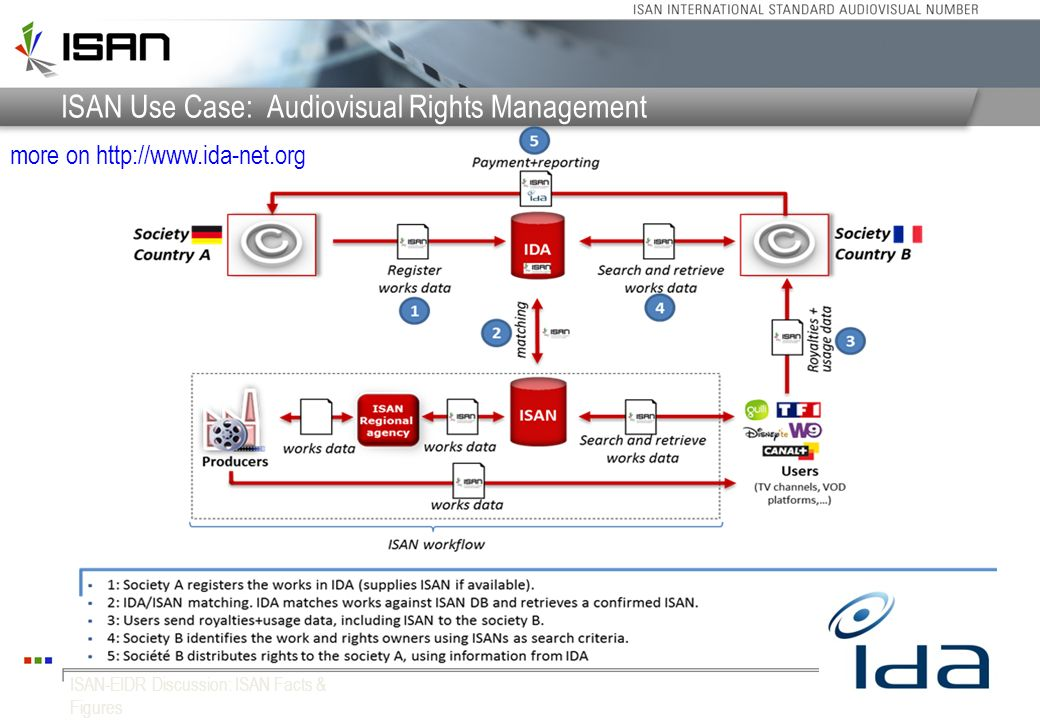 ISAN Use Case: Audiovisual Rights Management 18ISAN-EIDR Discussion: ISAN Facts & Figures more on http://www.ida-net.org