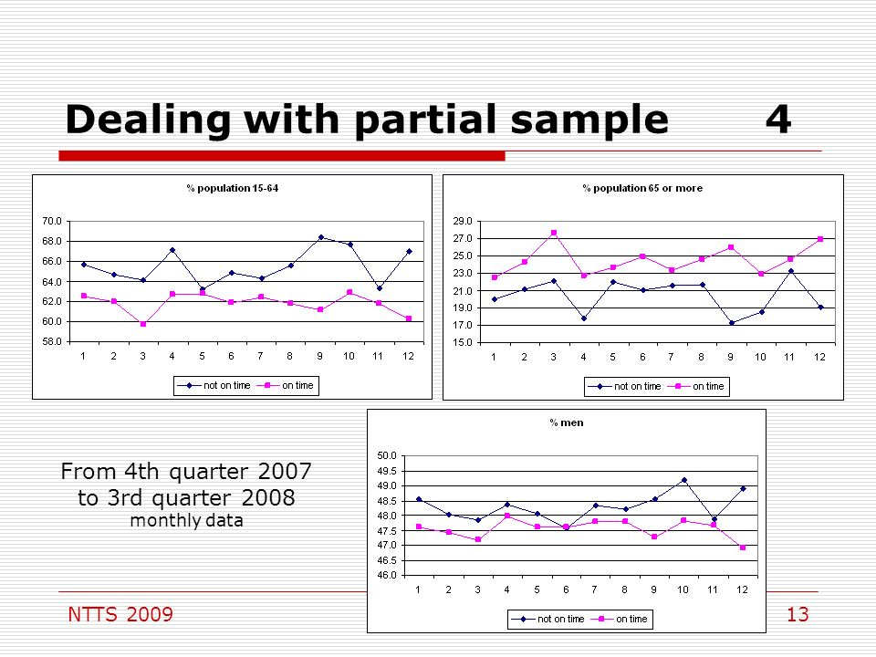 NTTS Dealing with partial sample4 From 4th quarter 2007 to 3rd quarter 2008 monthly data