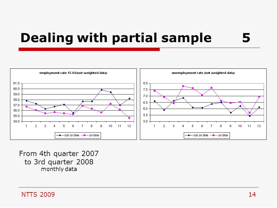 NTTS Dealing with partial sample5 From 4th quarter 2007 to 3rd quarter 2008 monthly data