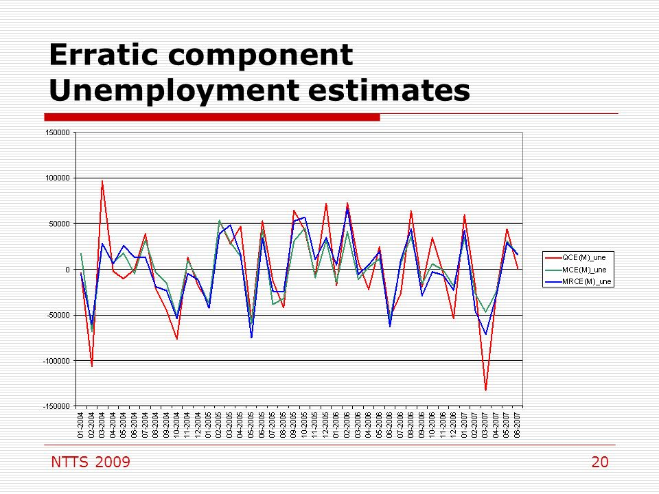 NTTS 200920 Erratic component Unemployment estimates
