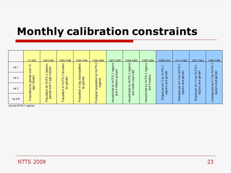 NTTS Monthly calibration constraints