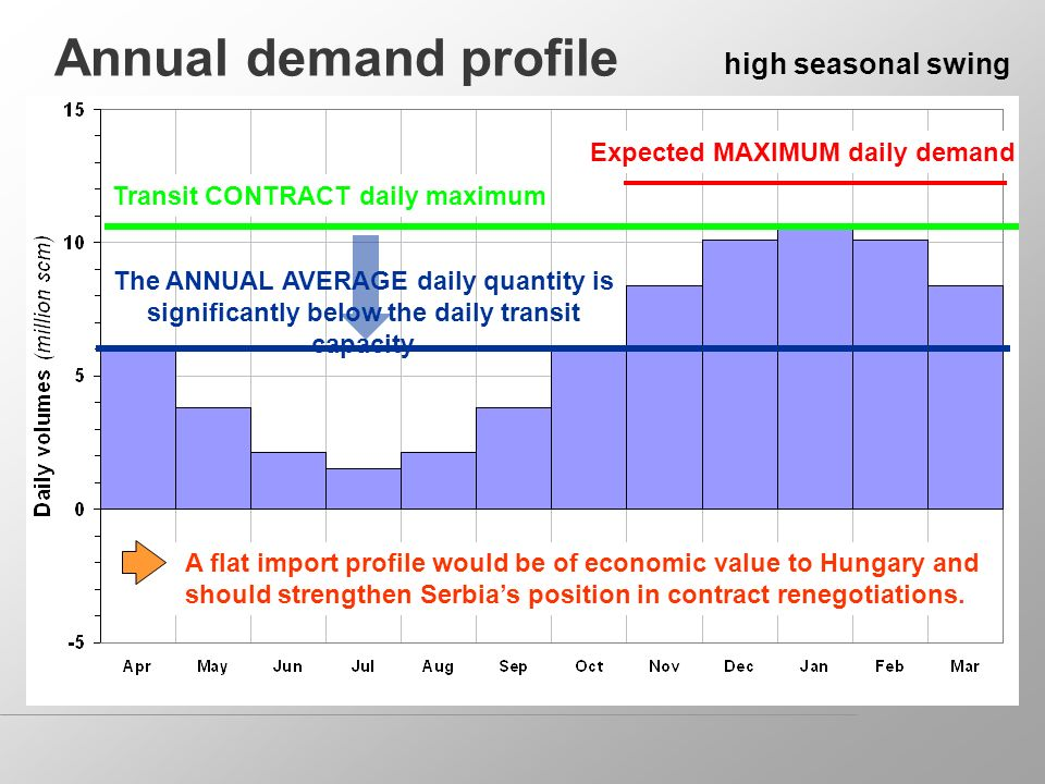 Annual demand profile high seasonal swing Transit CONTRACT daily maximum The ANNUAL AVERAGE daily quantity is significantly below the daily transit capacity A flat import profile would be of economic value to Hungary and should strengthen Serbias position in contract renegotiations.