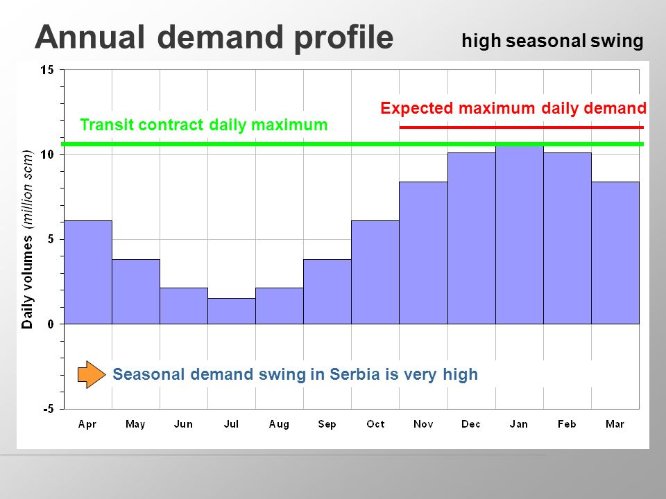 Annual demand profile high seasonal swing Transit contract daily maximum Expected maximum daily demand Seasonal demand swing in Serbia is very high