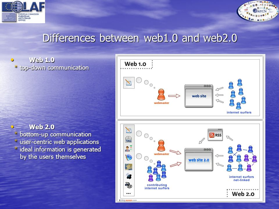 Differences between web1.0 and web2.0 Web 2.0 Web 2.0 * bottom-up communication * bottom-up communication * user-centric web applications * user-centric web applications * ideal information is generated * ideal information is generated by the users themselves by the users themselves Web 1.0 Web 1.0 * top-down communication * top-down communication