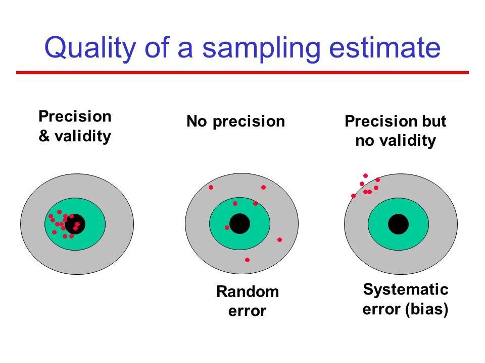 Quality of a sampling estimate Precision & validity No precision Random error Precision but no validity Systematic error (bias)
