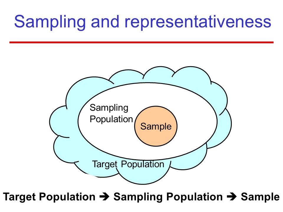 Sampling and representativeness Sample Target Population Sampling Population Target Population Sampling Population Sample