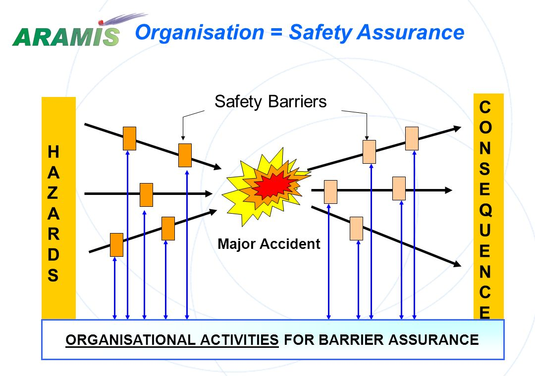 WP 3 : Prevention management efficiency Guide A. Guide (reference) for safety devices / actions List of safety barriers : devices / operations Technic