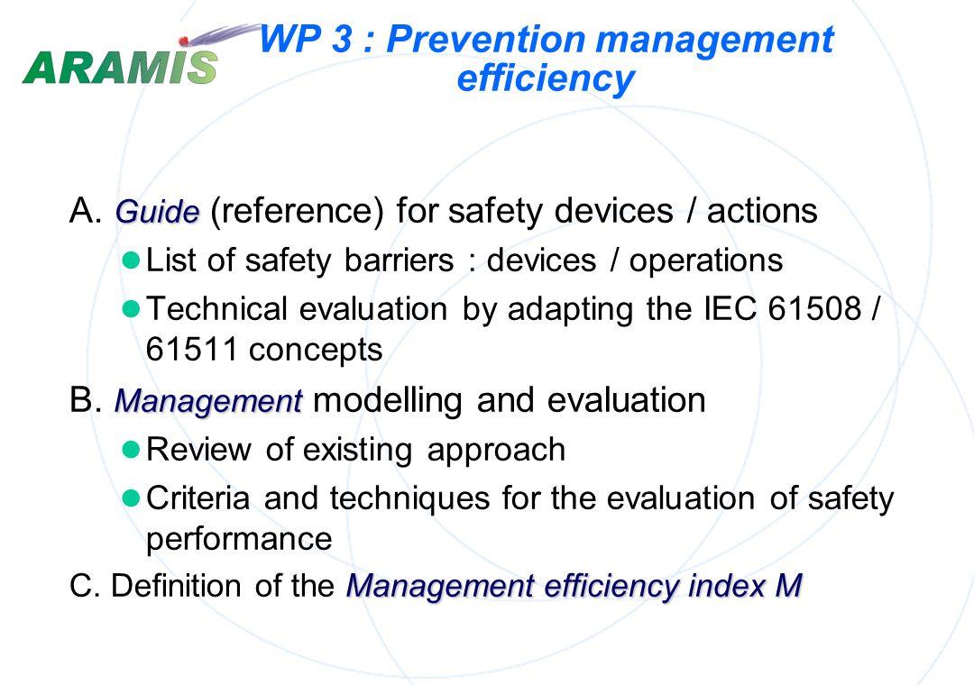 CONSEQUENCESCONSEQUENCES Major Accident HAZARDSHAZARDS ORGANISATIONAL ACTIVITIES FOR BARRIER ASSURANCE Safety Barriers Organisation = Safety Assurance