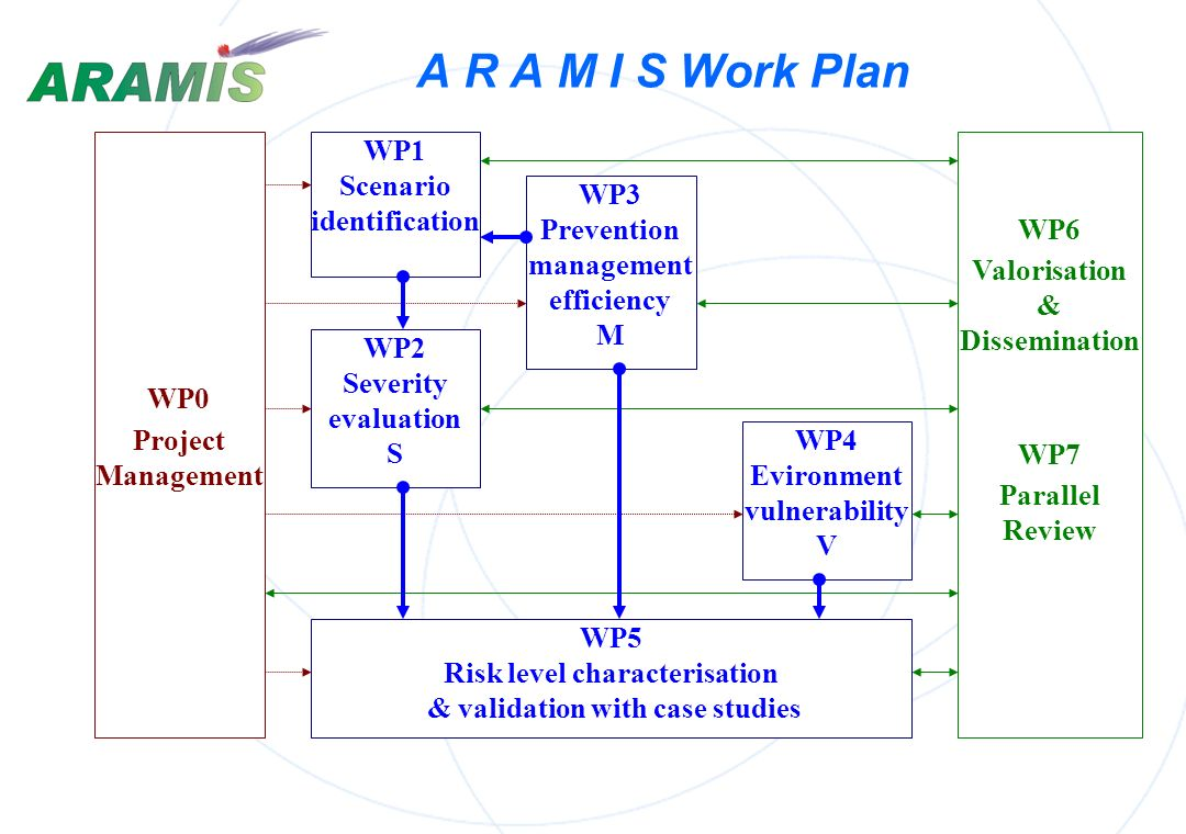 The Collaborations ARAMISTeam EC Seveso directive Risk Experts IndustrialistsIndustrialists Competent Authorities