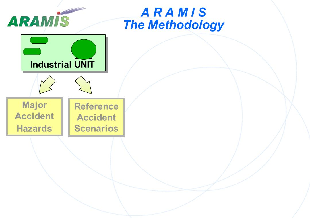 ARAMIS Objectives To identify reference scenarios with some safety devices some safety management To build up a risk level index integrating consequen