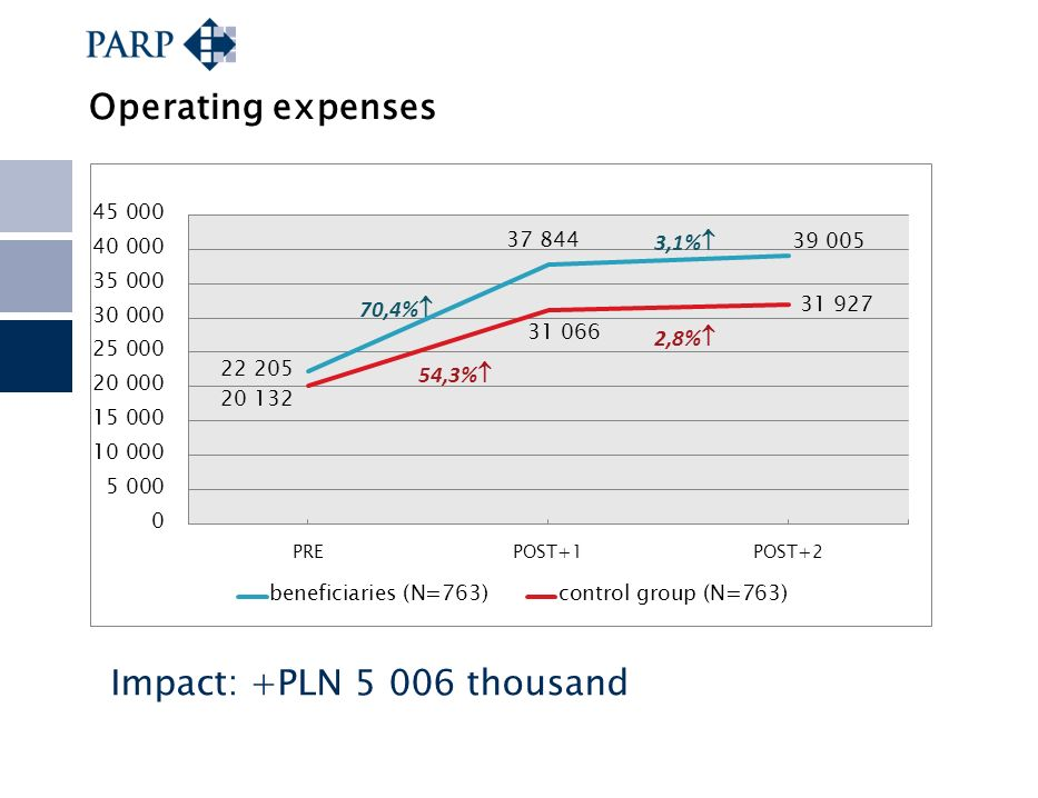 Operating expenses Impact: +PLN 5 006 thousand