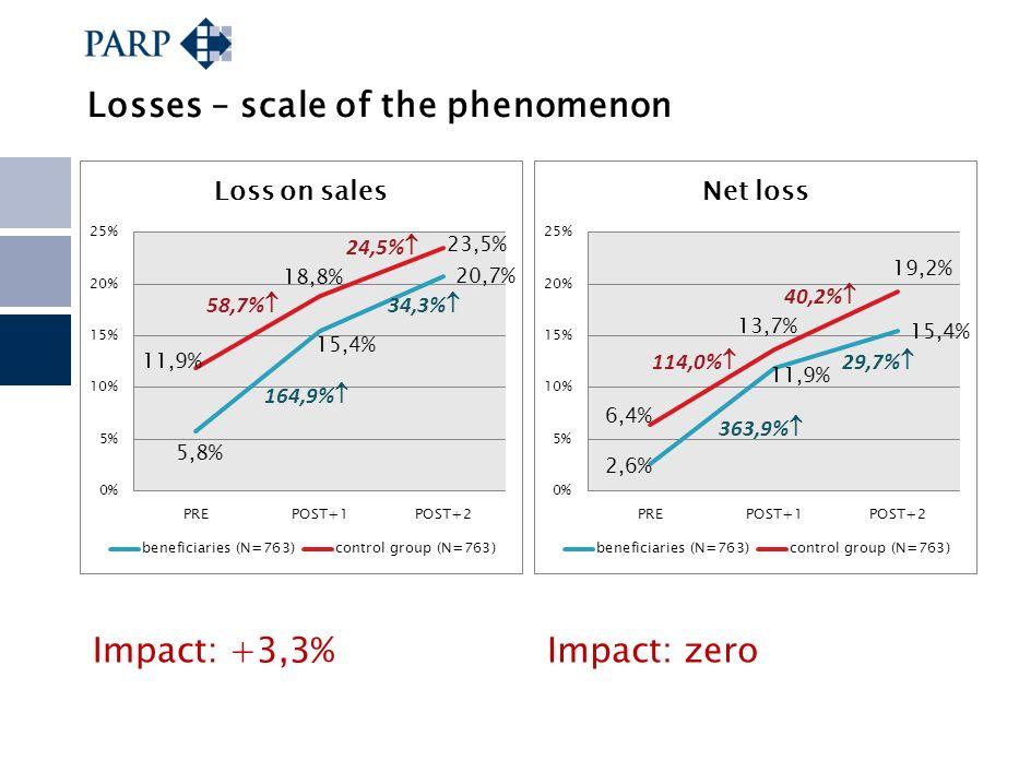 Losses – scale of the phenomenon Impact: +3,3%Impact: zero