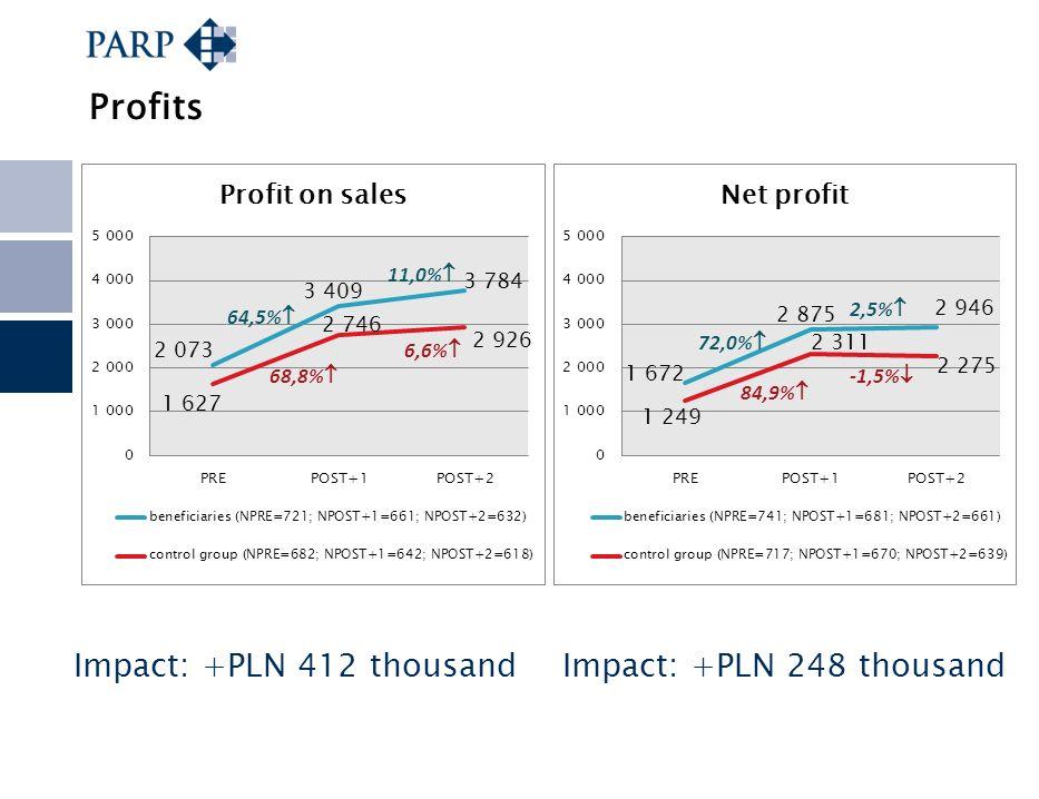 Profits Impact: +PLN 412 thousandImpact: +PLN 248 thousand